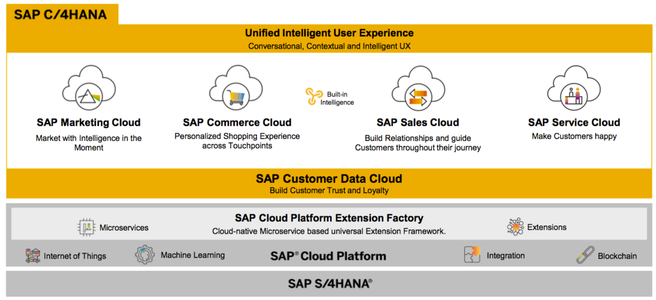 C/4HANA; source: SAP