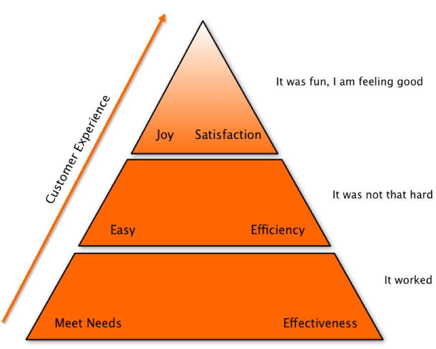 Hierarchy of Customer Expectations