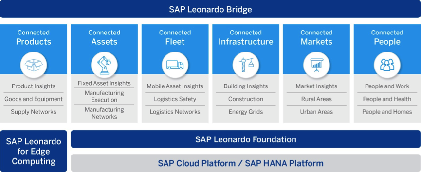 Leonardo High Level Architecture - Source: SAP