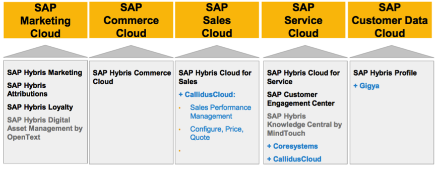 SAP Customer Experience; source: SAP