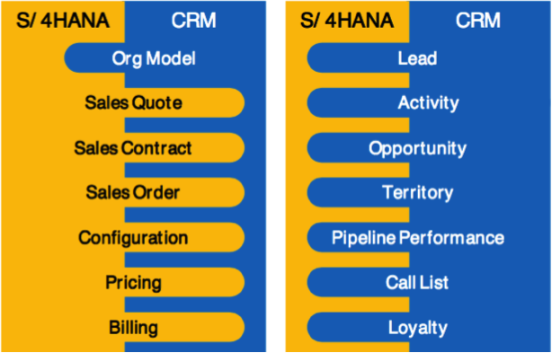 Sales Simplification; source SAP