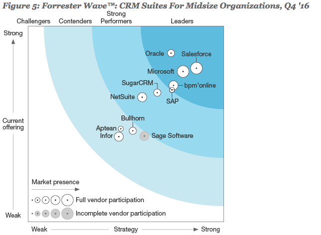 Forrester Wave CRM Suites for Mid-Sized Businesses – What it Means