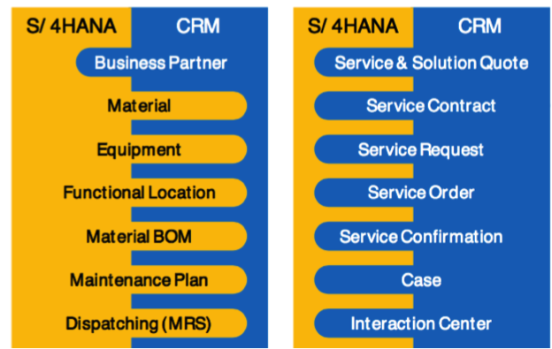 Service Simplification; source SAP