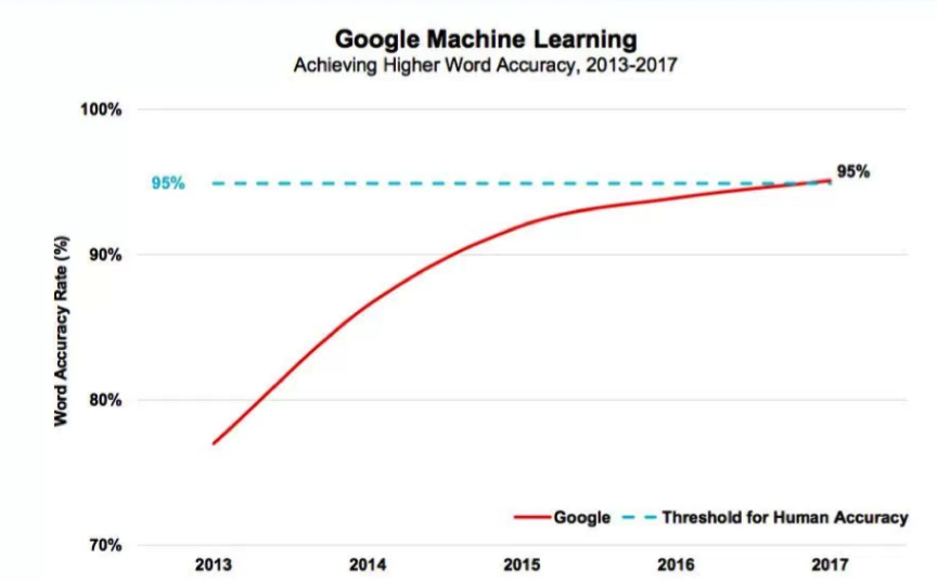 Machines arrive at human level of language understanding; source 2017 Internet Trends Report