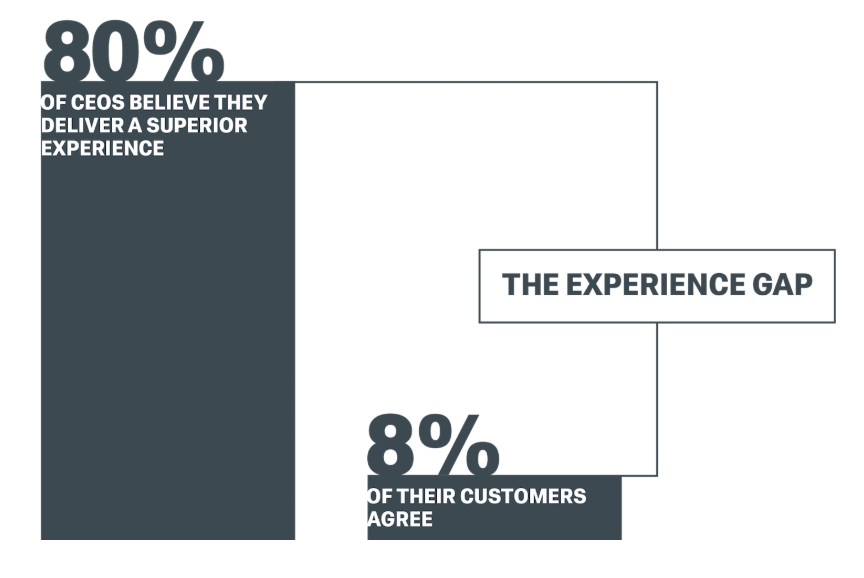Qualtrics experience gap