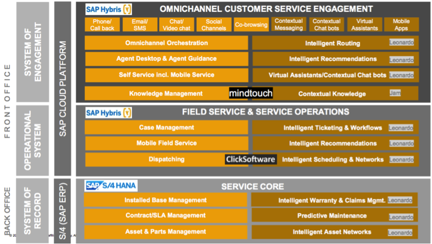 three tier framework customer service; source SAP